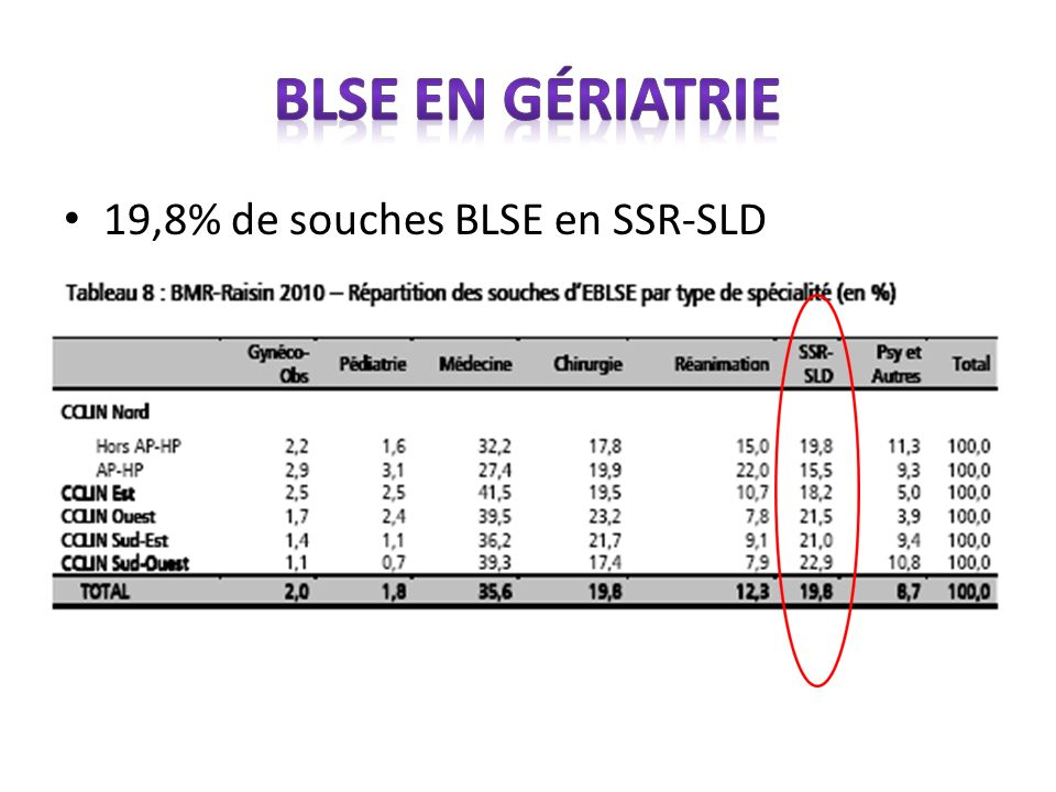 19,8% de souches BLSE en SSR-SLD