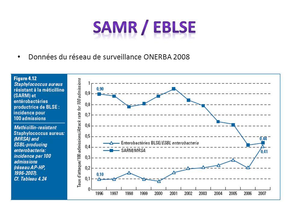 Données du réseau de surveillance ONERBA 2008