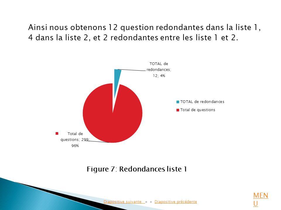 Ainsi nous obtenons 12 question redondantes dans la liste 1, 4 dans la liste 2, et 2 redondantes entre les liste 1 et 2. Diapositive suivante Diaposit