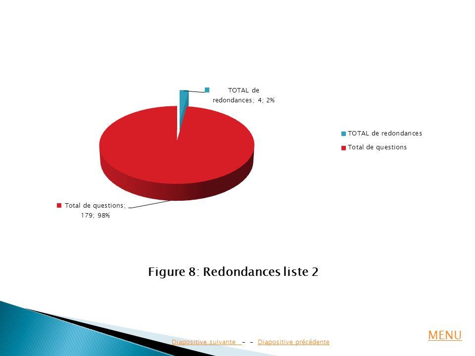 Diapositive suivante Diapositive suivante - - Diapositive précédenteDiapositive précédente Figure 8: Redondances liste 2 MENU