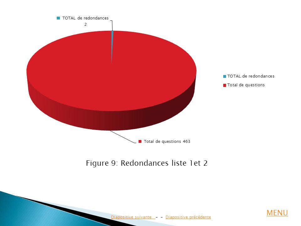 Diapositive suivante Diapositive suivante - - Diapositive précédenteDiapositive précédente Figure 9: Redondances liste 1et 2 MENU