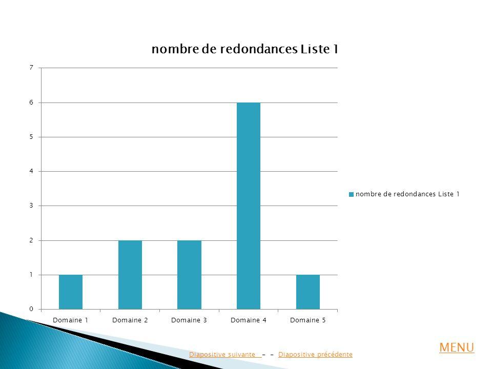 Diapositive suivante Diapositive suivante - - Diapositive précédenteDiapositive précédente MENU