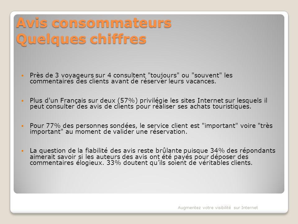 Avis consommateurs Quelques chiffres Près de 3 voyageurs sur 4 consultent toujours ou souvent les commentaires des clients avant de réserver leurs vacances.