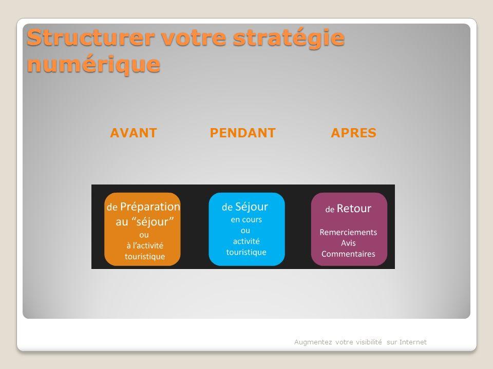 Structurer votre stratégie numérique Augmentez votre visibilité sur Internet AVANTPENDANTAPRES