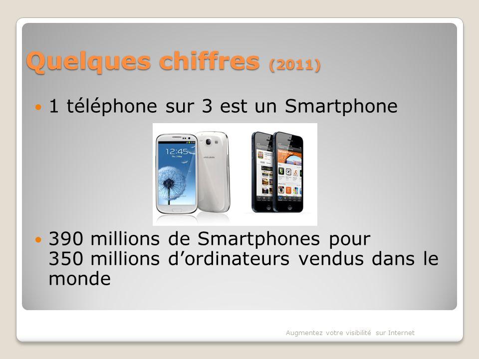Quelques chiffres (2011) 1 téléphone sur 3 est un Smartphone 390 millions de Smartphones pour 350 millions dordinateurs vendus dans le monde Augmentez votre visibilité sur Internet