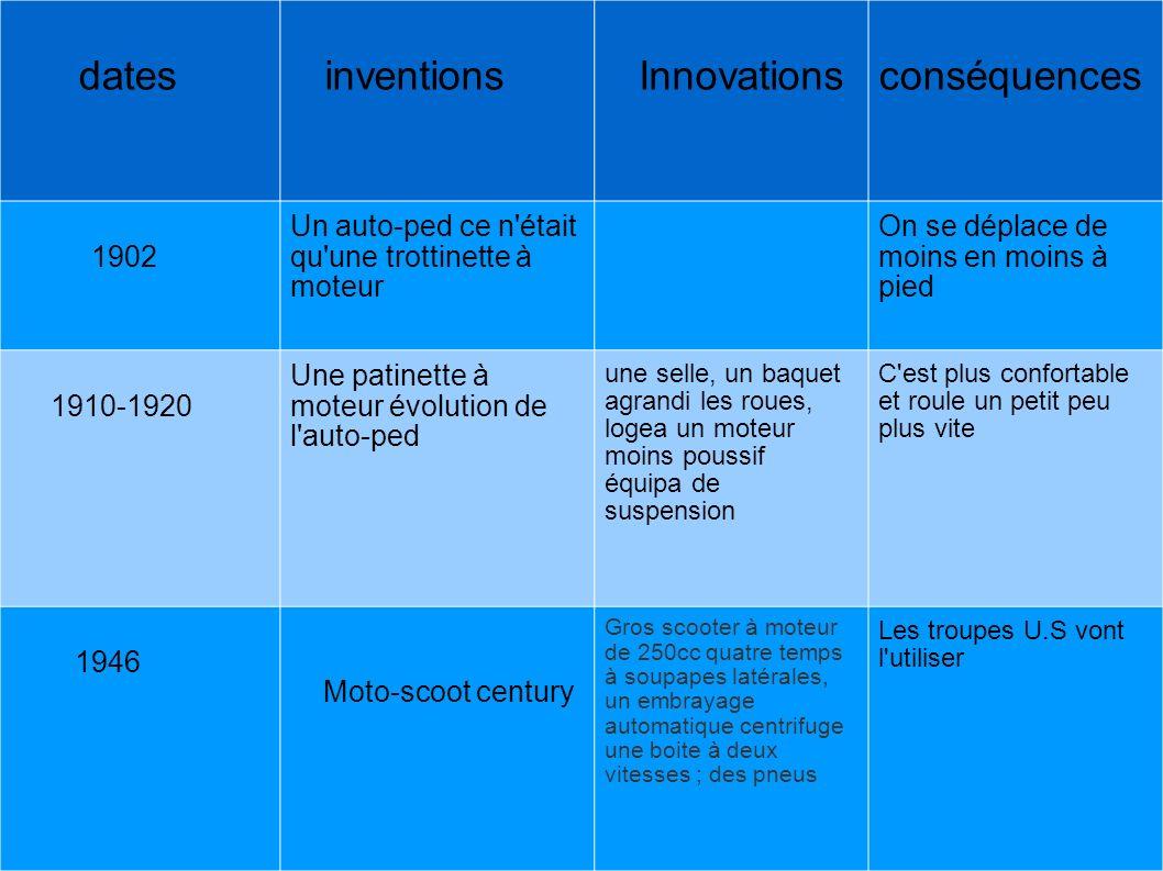 dates inventions Innovationsconséquences 1902 Un auto-ped ce n'était qu'une trottinette à moteur On se déplace de moins en moins à pied 1910-1920 Une