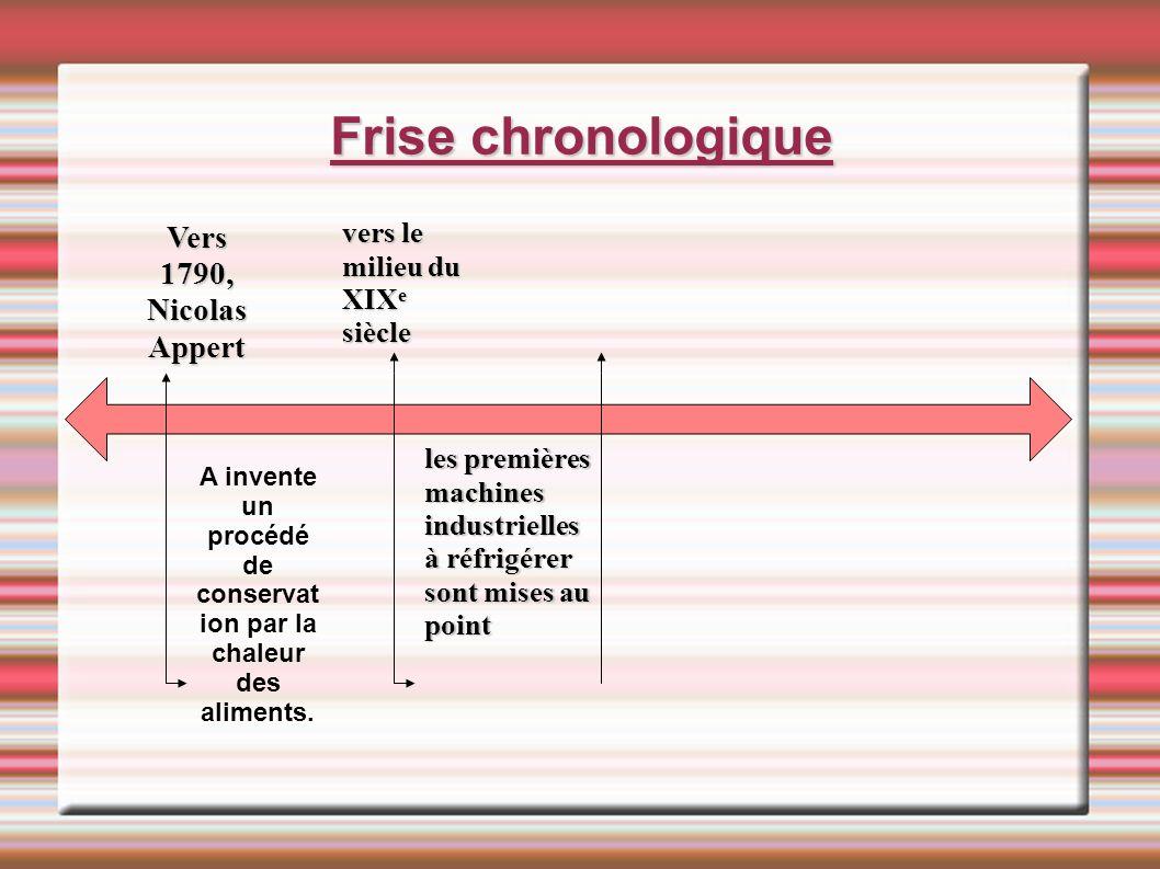 Frise chronologique Vers 1790, Nicolas Appert A invente un procédé de conservat ion par la chaleur des aliments. vers le milieu du XIX e siècle les pr