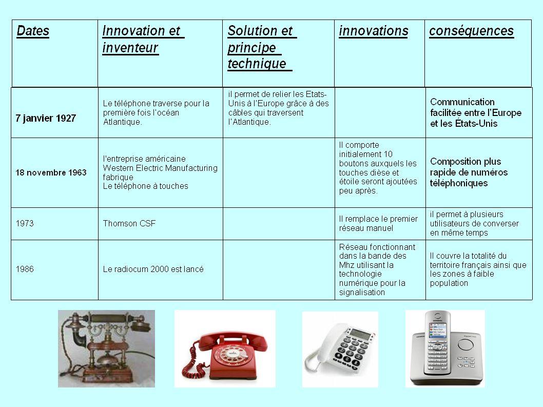 MODELE TELEPHONE Le téléphone portable sert surtout à communiquer par appels vocaux, par sms .