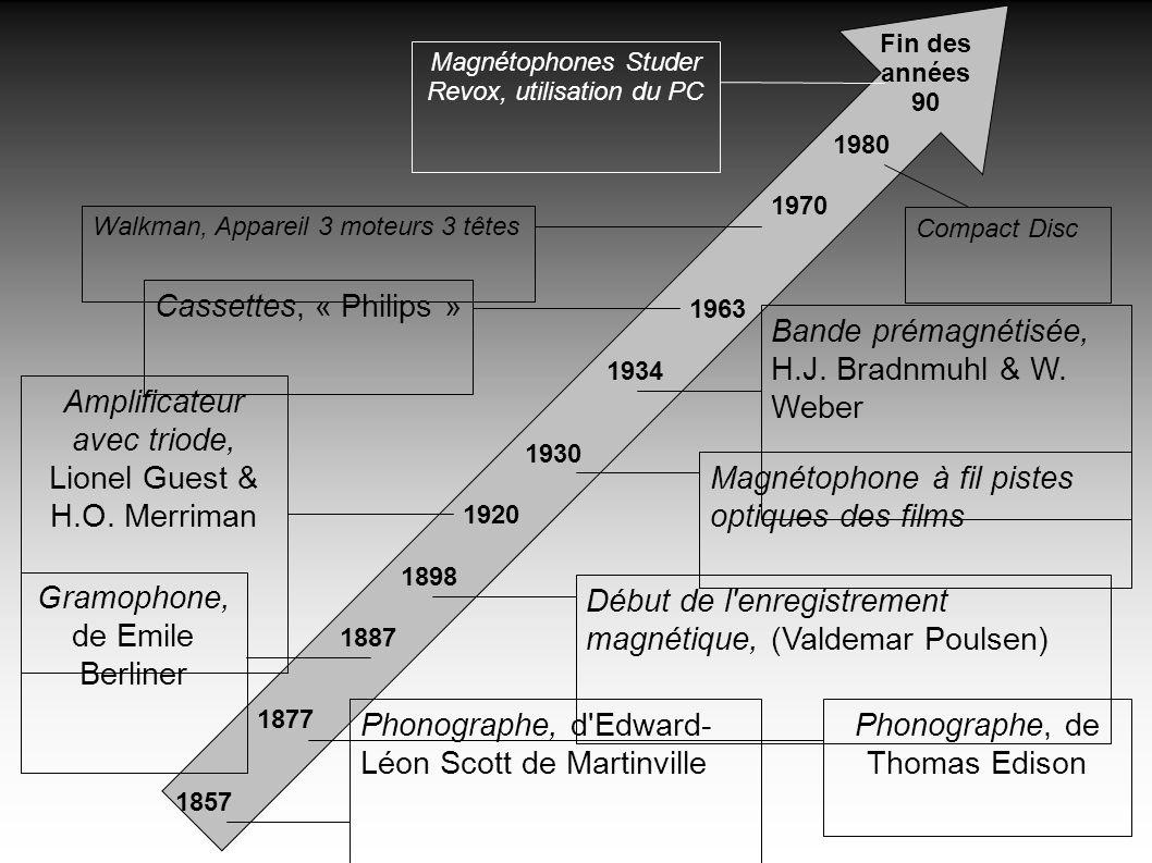 Phonographe, d'Edward- Léon Scott de Martinville 1857 1877 Phonographe, de Thomas Edison 1887 Gramophone, de Emile Berliner 1898 Début de l'enregistre