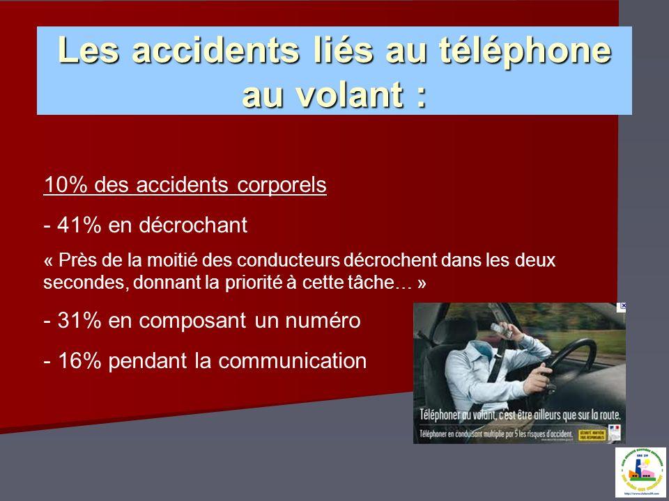 Les accidents liés au téléphone au volant : 10% des accidents corporels - 41% en décrochant « Près de la moitié des conducteurs décrochent dans les de