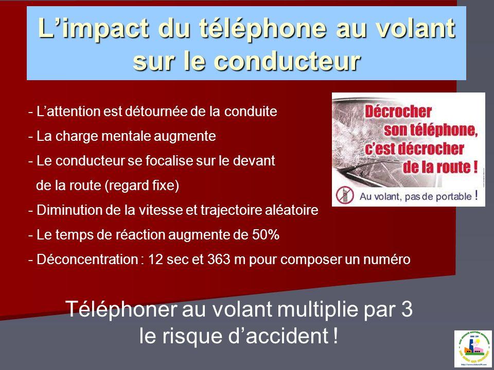 Limpact du téléphone au volant sur le conducteur - Lattention est détournée de la conduite - La charge mentale augmente - Le conducteur se focalise su