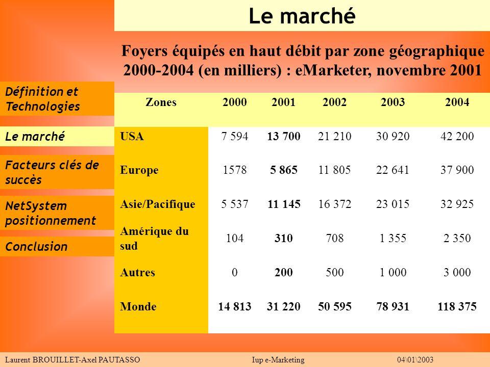 Définition et Technologies Le marché Facteurs clés de succès Conclusion Le marché Laurent BROUILLET-Axel PAUTASSO Iup e-Marketing 04\01\2003 NetSystem