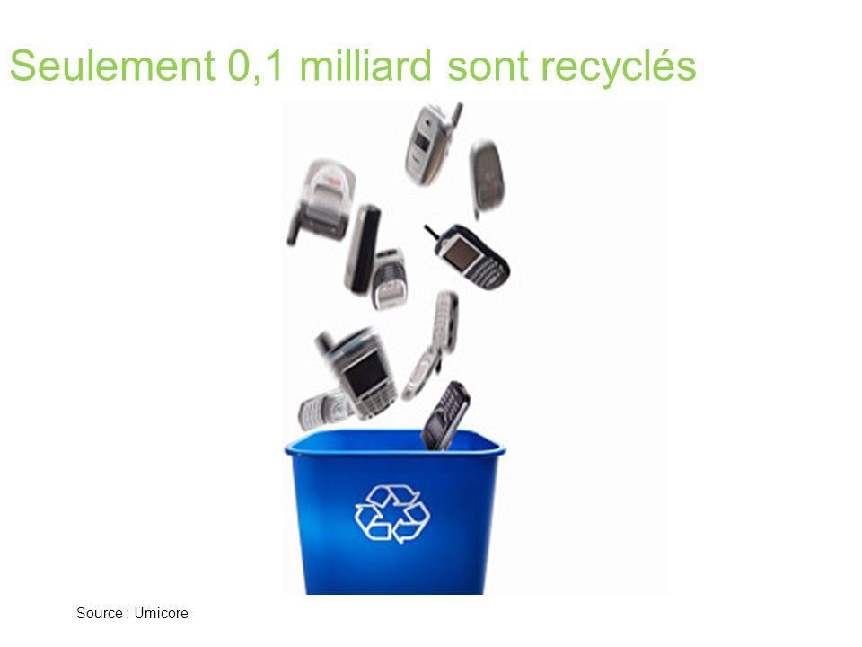 Seulement 0,1 milliard sont recyclés Source : Umicore