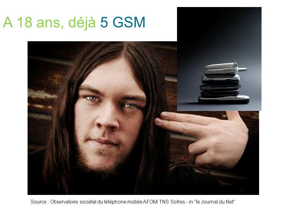 A 18 ans, déjà 5 GSM Source : Observatoire sociétal du téléphone mobile AFOM/ TNS Sofres - in le Journal du Net
