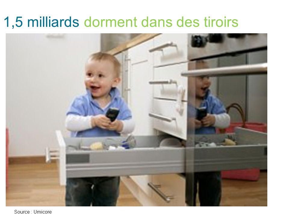 1,5 milliards dorment dans des tiroirs Source : Umicore