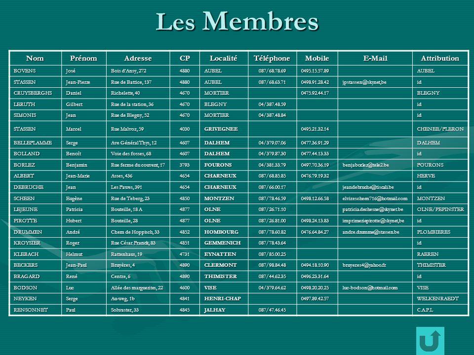 Les Membres NomPrénomAdresseCPLocalitéTéléphoneMobileE-MailAttribution BOVENSJosé Bois d Ansy, 272 4880AUBEL087/68.78.690495.15.57.89AUBEL STASSENJean-Pierre Rue de Battice, 137 4880AUBEL087/68.63.710498.91.28.42jpstassen@skynet,beid CRUYSBERGHSDaniel Richelette, 40 4670MORTIER0475.92.44.17BLEGNY LERUTHGilbert Rue de la station, 36 4670BLEGNY04/387.48.59id SIMONISJean Rue de Blegny, 52 4670MORTIER04/387.48.84id STASSENMarcel Rue Malvoz, 59 4030GRIVEGNEE0495.21.32.14CHENEE/FLERON BELLEFLAMMESerge Ave Général Thys, 12 4607DALHEM04/379.07.060477.36.91.29DALHEM BOLLANDBenoît Voie des fosses, 68 4607DALHEM04/379.87.300477.44.13.33id BORLEZBenjamin Rue ferme du couvent, 17 3793FOURONS04/381.33.790497.70.36.19benjaborlez@tele2.beFOURONS ALBERTJean-Marie Asses, 436 4654CHARNEUX087/68.85.850476.79.19.32HERVE DEBRUCHEJean Les Fawes, 391 4654CHARNEUX087/66.00.17jeandebruche@tiscali.beid SCHEENEugène Rue de Teberg, 23 4850MONTZEN087/78.46.590498.12.66.58elvirescheen716@hotmail.comMONTZEN LEJEUNEPatricia Bouteille, 18 A 4877OLNE087/26.71.10patricia.dechesne@skynet.beOLNE/PEPINSTER PIROTTEHubert Bouteille, 28 4877OLNE087/26.81.000498.24.13.83imprimeriepirotte@skynet,beid DRUMMENAndré Chem de Hoppisch, 33 4852HOMBOURG087/78.60.820476.64.84.27andre.drumme@stassen.bePLOMBIERES KROYSIERRoger Rue César Franck, 83 4851GEMMENICH087/78.43.64id KLEBACHHelmut Rattenhaus, 19 4731EYNATTEN087/85.00.25RAEREN BECKERSJean-Paul Bruyères, 4 4890CLERMONT087/98.84.480494.18.10.90bruyeres4@yahoo.frTHIMISTER BRAGARDRené Centre, 6 4890THIMISTER087/44.62.350496.23.31.64id BODSONLuc Allée des marguerites, 22 4600VISE04/379.64.620498.20.20.25luc-bodson@hotmail.comVISE NEYKENSerge Au-weg, 1b 4841HENRI-CHAP0497.89.42.57WELKENRAEDT RENSONNETPaul Solwaster, 33 4845JALHAY087/47.46.45C.A.P.L