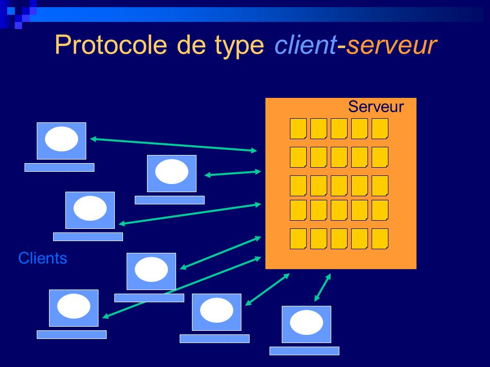 Protocole de type client-serveur Serveur Clients