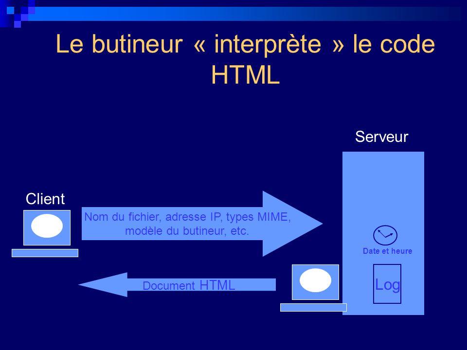 Le butineur « interprète » le code HTML Nom du fichier, adresse IP, types MIME, modèle du butineur, etc. Document HTML Client Serveur Log Date et heur