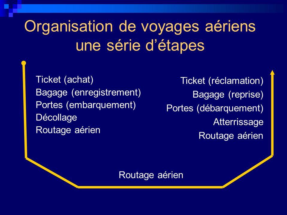 Organisation de voyages aériens une série détapes Ticket (achat) Bagage (enregistrement) Portes (embarquement) Décollage Routage aérien Ticket (réclam