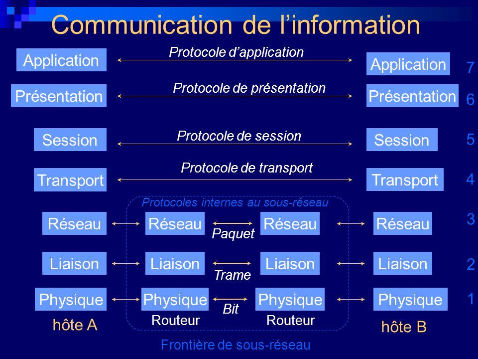 Paquet Trame Bit Communication de linformation Physique Liaison Réseau Frontière de sous-réseau Transport Session Présentation Application hôte A hôte