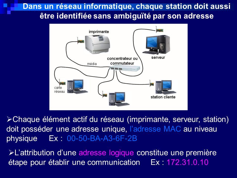 Dans un réseau informatique, chaque station doit aussi être identifiée sans ambiguïté par son adresse Chaque élément actif du réseau (imprimante, serv