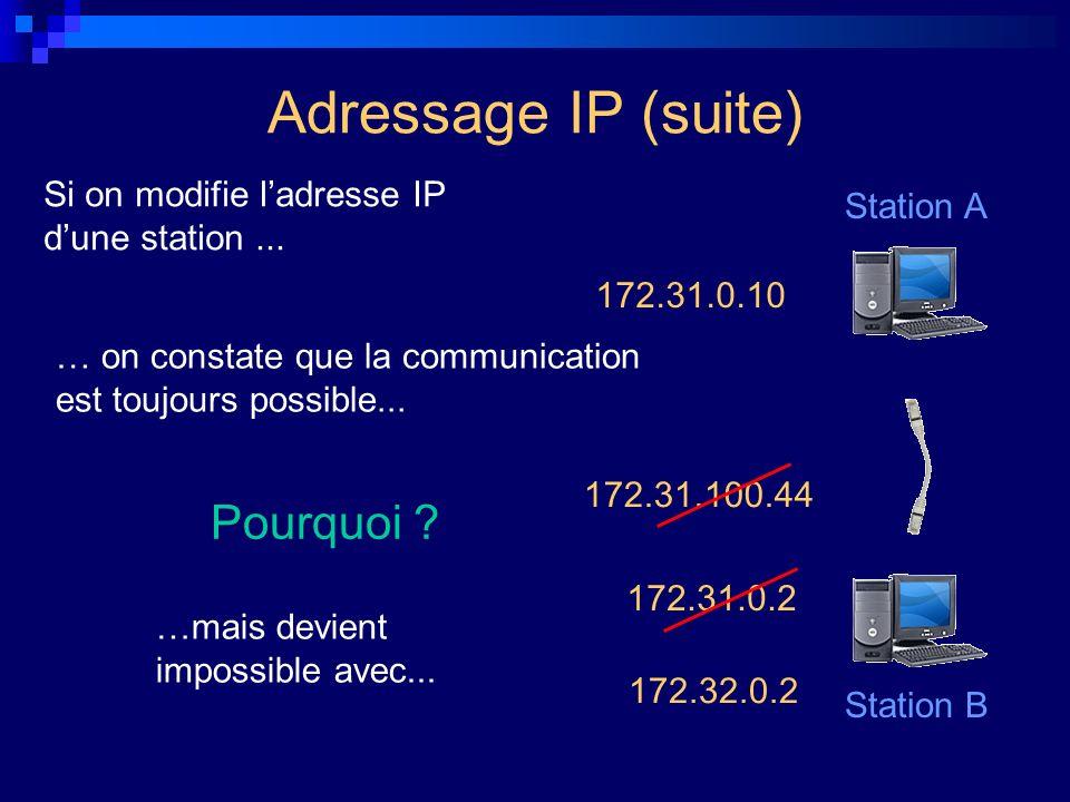 172.31.100.44 172.31.0.2 Si on modifie ladresse IP dune station... … on constate que la communication est toujours possible... …mais devient impossibl