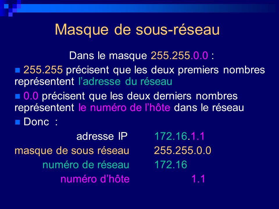 Masque de sous-réseau Dans le masque 255.255.0.0 : 255.255 précisent que les deux premiers nombres représentent ladresse du réseau 0.0 précisent que l
