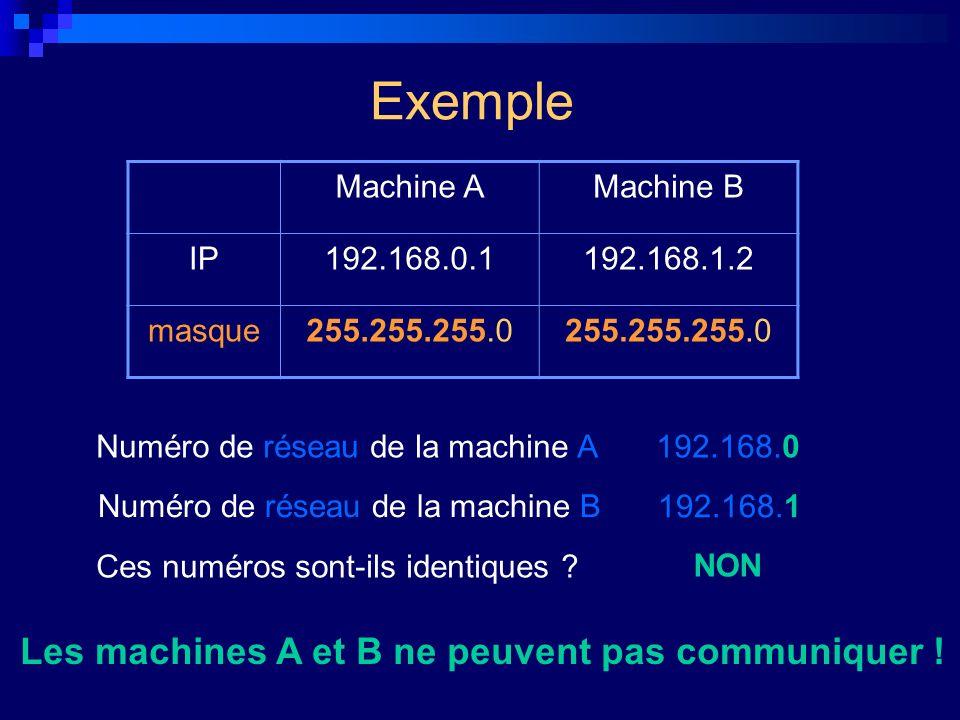 Exemple Machine AMachine B IP192.168.0.1192.168.1.2 masque255.255.255.0 Numéro de réseau de la machine A :192.168.0 Numéro de réseau de la machine B :