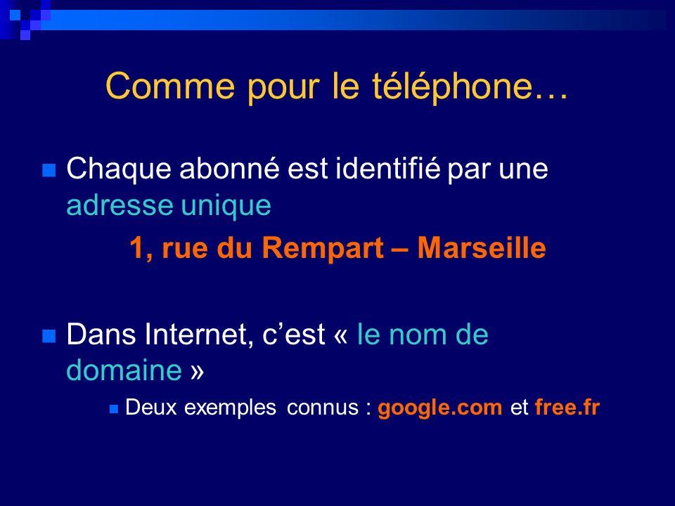 Comme pour le téléphone… Chaque abonné est identifié par une adresse unique 1, rue du Rempart – Marseille Dans Internet, cest « le nom de domaine » De