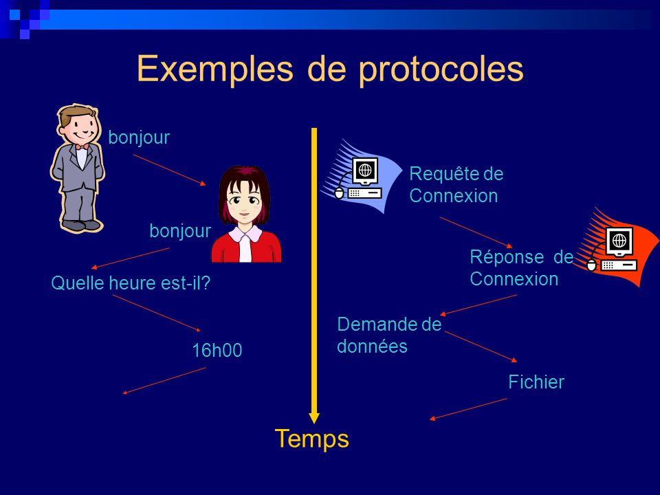 Exemples de protocoles Temps bonjour 16h00 Quelle heure est-il? Requête de Connexion Réponse de Connexion Demande de données Fichier