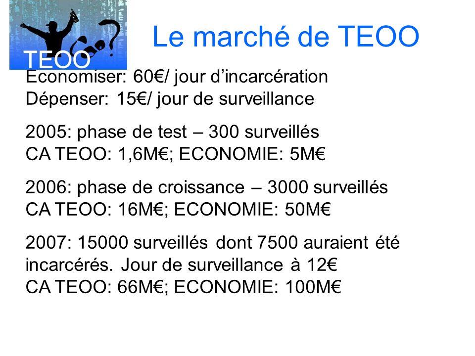 Economiser: 60/ jour dincarcération Dépenser: 15/ jour de surveillance 2005: phase de test – 300 surveillés CA TEOO: 1,6M; ECONOMIE: 5M 2006: phase de croissance – 3000 surveillés CA TEOO: 16M; ECONOMIE: 50M 2007: 15000 surveillés dont 7500 auraient été incarcérés.
