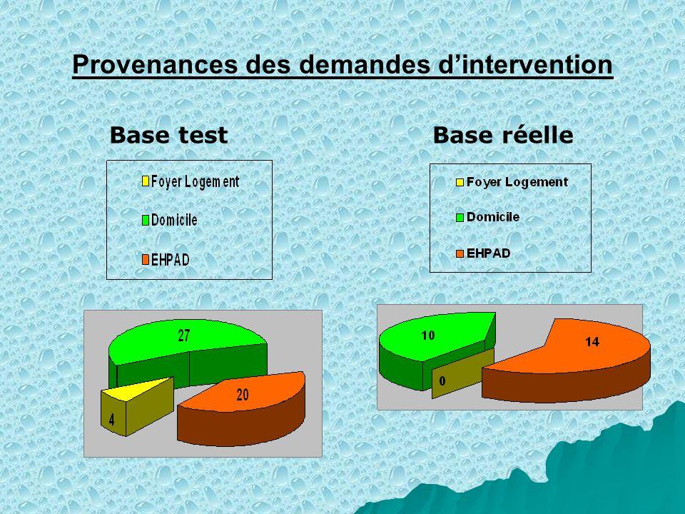 Provenances des demandes dintervention Base test Base réelle