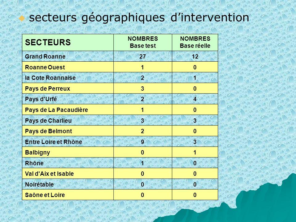 secteurs géographiques dintervention SECTEURS NOMBRES Base test NOMBRES Base réelle Grand Roanne2712 Roanne Ouest10 la Cote Roannaise21 Pays de Perreu