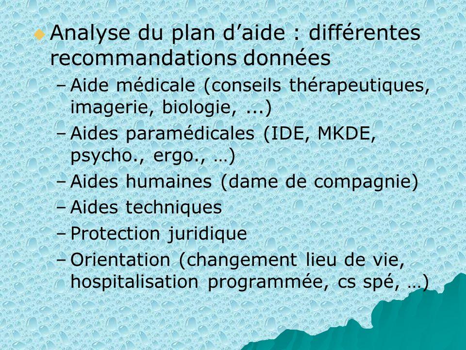 Analyse du plan daide : différentes recommandations données – –Aide médicale (conseils thérapeutiques, imagerie, biologie,...) – –Aides paramédicales