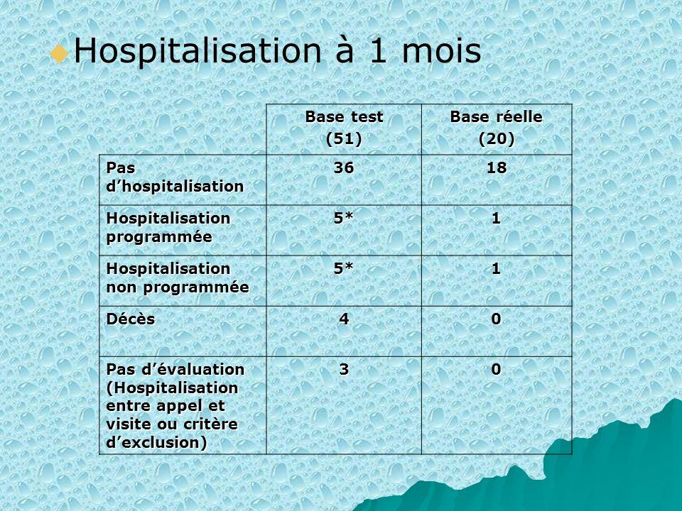 Hospitalisation à 1 mois Base test (51) Base réelle (20) Pas dhospitalisation 3618 Hospitalisation programmée 5*1 Hospitalisation non programmée 5*1 D