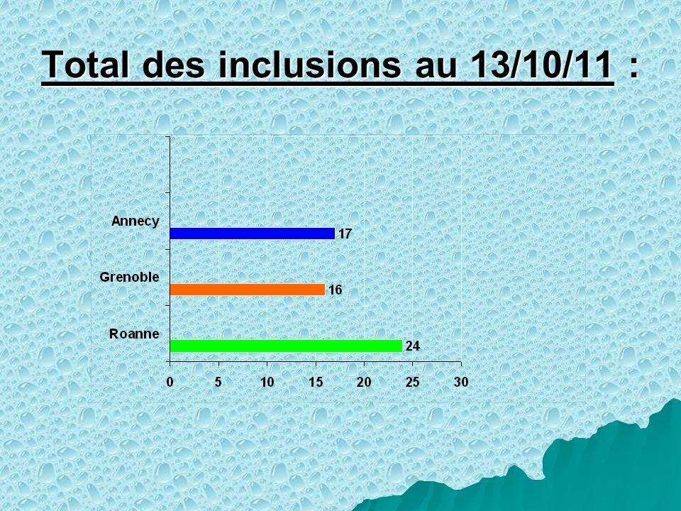 Total des inclusions au 13/10/11 :
