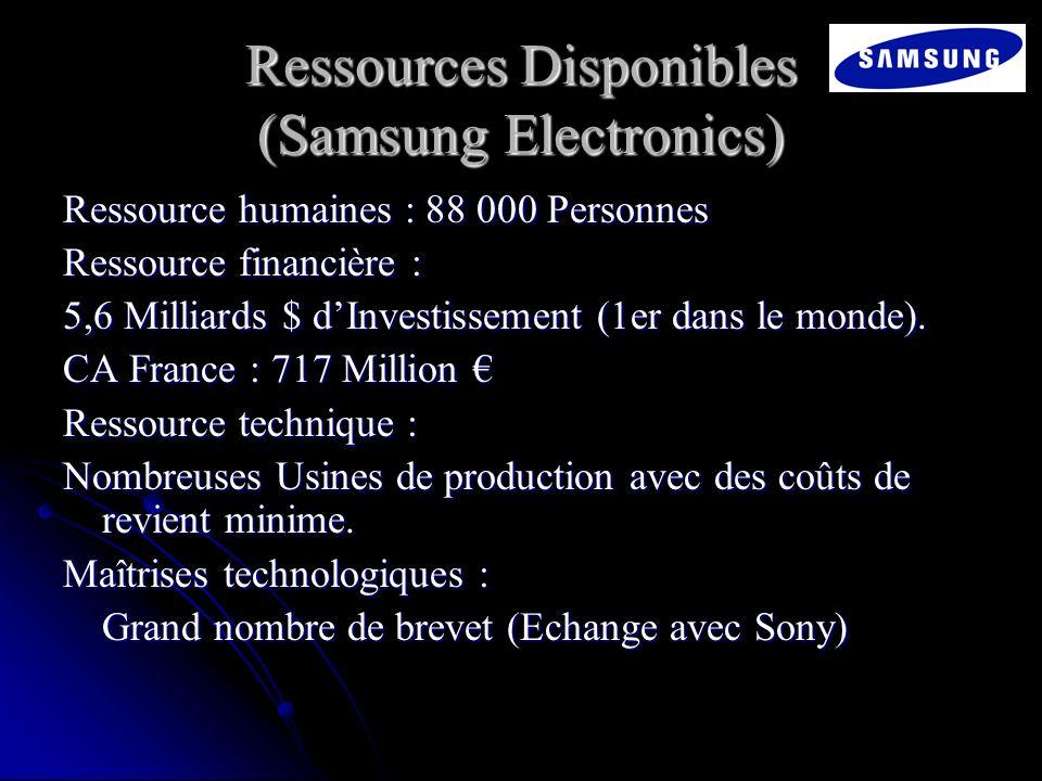 Ressources Disponibles (Samsung Electronics) Ressource humaines : 88 000 Personnes Ressource financière : 5,6 Milliards $ dInvestissement (1er dans le