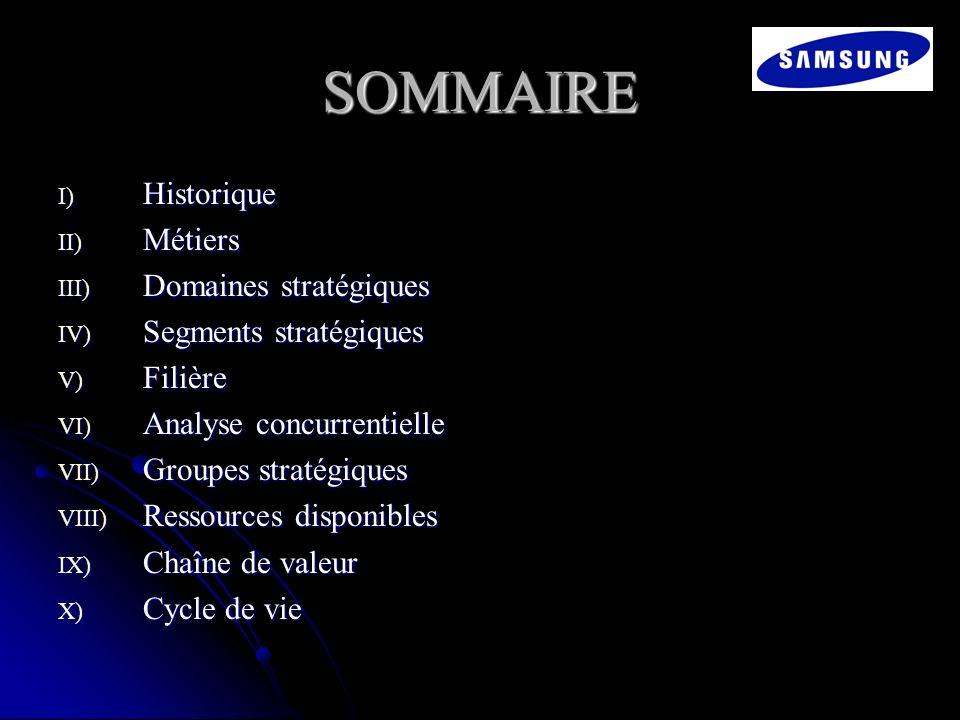 SOMMAIRE I) Historique II) Métiers III) Domaines stratégiques IV) Segments stratégiques V) Filière VI) Analyse concurrentielle VII) Groupes stratégiqu