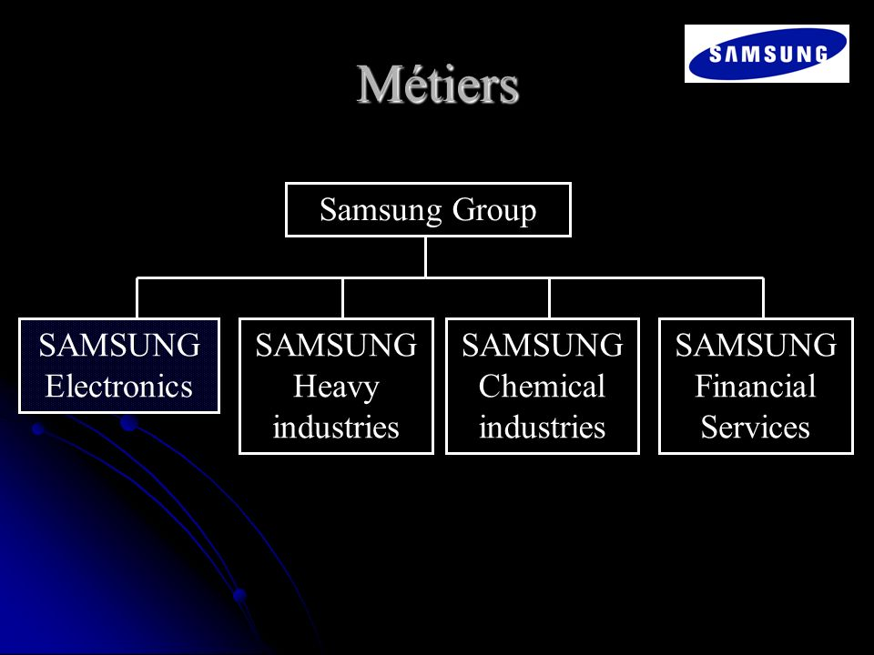 Métiers Samsung Group SAMSUNG Electronics SAMSUNG Heavy industries SAMSUNG Chemical industries SAMSUNG Financial Services