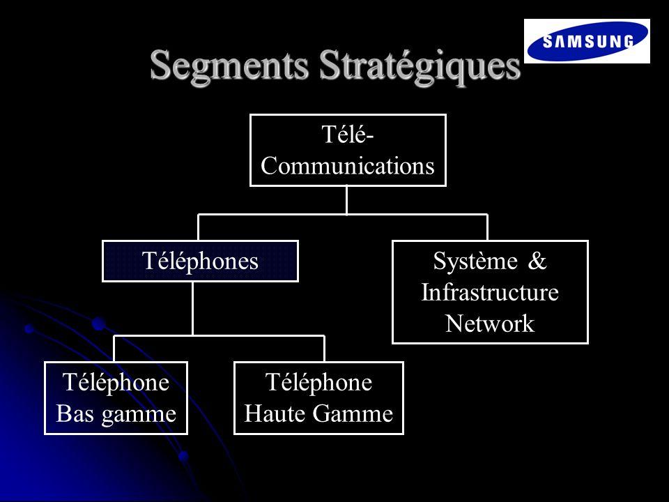 Segments Stratégiques Télé- Communications TéléphonesSystème & Infrastructure Network Téléphone Bas gamme Téléphone Haute Gamme