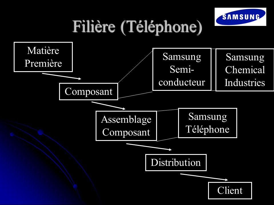 Filière (Téléphone) Matière Première Composant Distribution Assemblage Composant Client Samsung Semi- conducteur Samsung Chemical Industries Samsung T