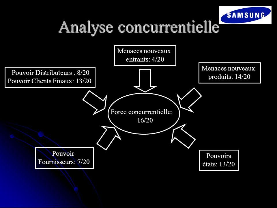 Analyse concurrentielle Force concurrentielle: 16/20 Menaces nouveaux entrants: 4/20 Pouvoir Distributeurs : 8/20 Pouvoir Clients Finaux: 13/20 Menace