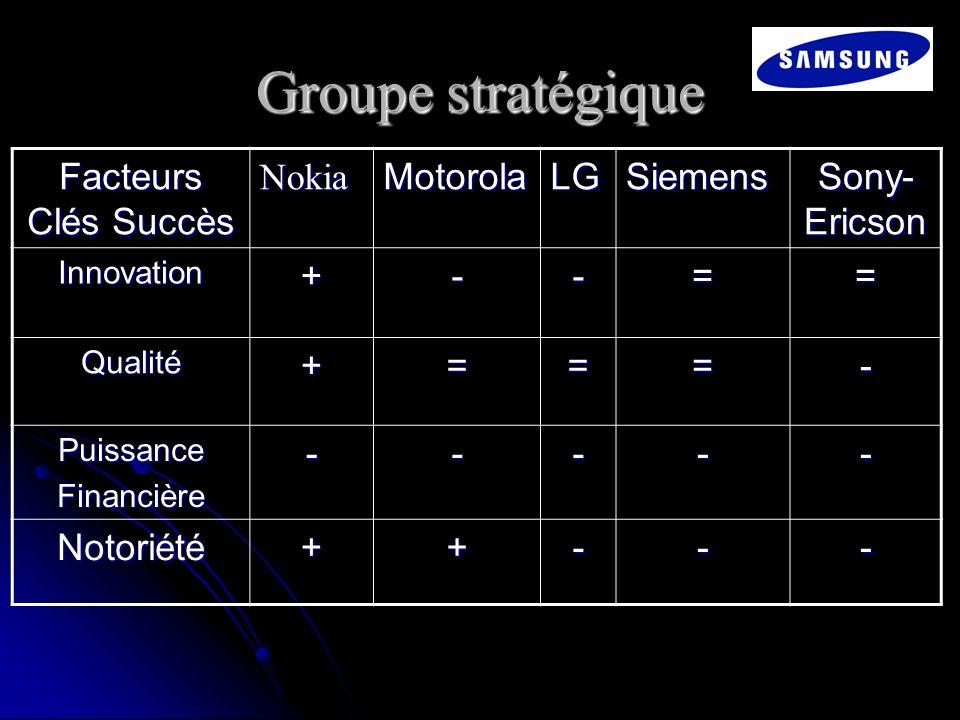 Groupe stratégique Facteurs Clés Succès NokiaMotorolaLGSiemens Sony- Ericson Innovation+--== Qualité+===- PuissanceFinancière----- Notoriété++---