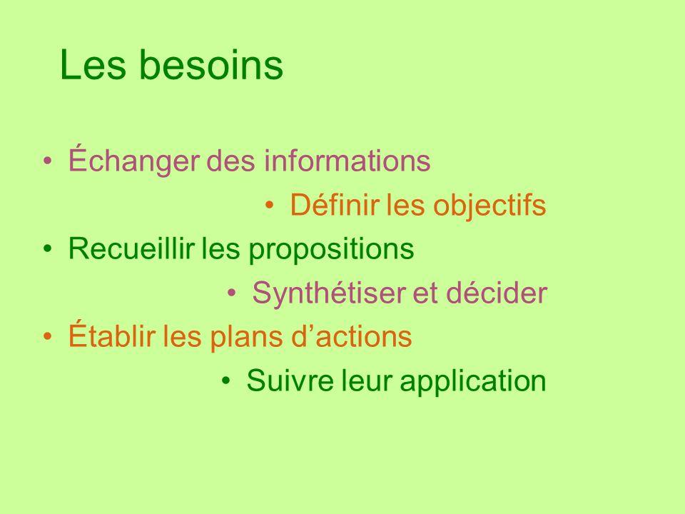 Les besoins Échanger des informations Définir les objectifs Recueillir les propositions Synthétiser et décider Établir les plans dactions Suivre leur