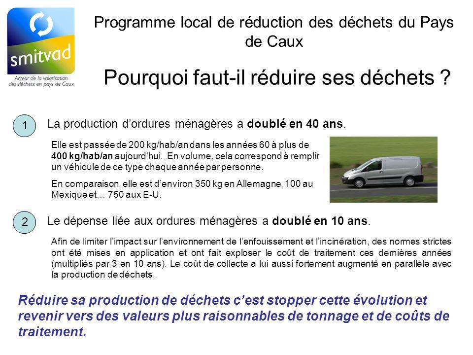 Programme local de réduction des déchets du Pays de Caux Pourquoi faut-il réduire ses déchets ? 1 La production dordures ménagères a doublé en 40 ans.