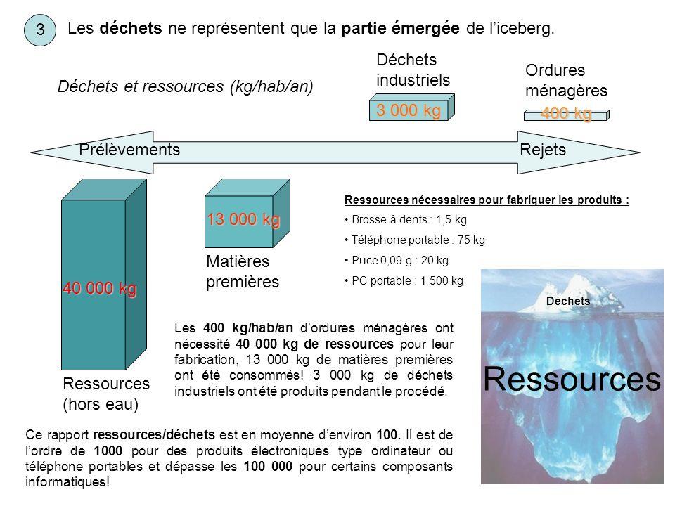 Déchets Ressources 3 Ordures ménagères Déchets industriels Déchets et ressources (kg/hab/an) Matières premières Ressources (hors eau) PrélèvementsReje