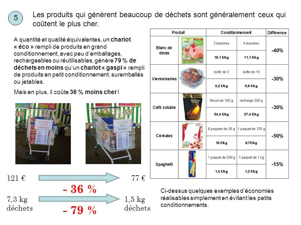 Les produits qui génèrent beaucoup de déchets sont généralement ceux qui coûtent le plus cher. 121 77 - 36 % 7,3 kg déchets 1,5 kg déchets - 79 % A qu