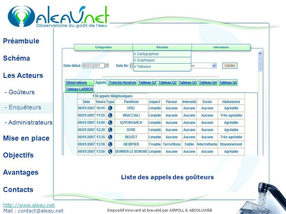 Dispositif innovant et breveté par AIRPOLL & ABSOLUWEB Préambule Schéma Les Acteurs - Goûteurs - Enquêteurs - Administrateurs Mise en place Objectifs Avantages Contacts http://www.aleau.net Mail : contact@aleau.net Résultats sous forme de tableau