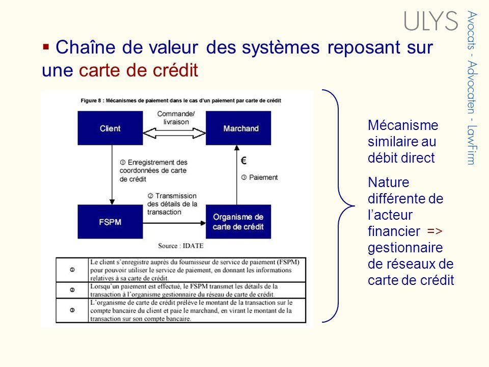 Chaîne de valeur des systèmes reposant sur une carte de crédit Mécanisme similaire au débit direct Nature différente de lacteur financier => gestionna