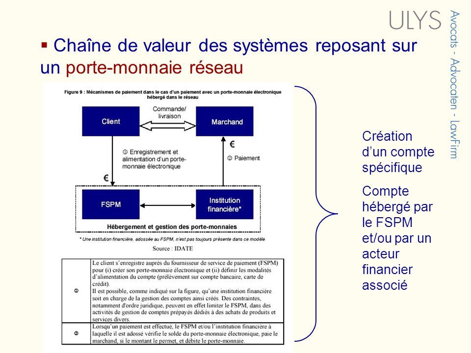 Chaîne de valeur des systèmes reposant sur un porte-monnaie réseau Création dun compte spécifique Compte hébergé par le FSPM et/ou par un acteur finan